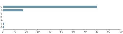 Chart?cht=bhs&chs=500x140&chbh=10&chco=6f92a3&chxt=x,y&chd=t:80,17,0,0,0,1,1&chm=t+80%,333333,0,0,10|t+17%,333333,0,1,10|t+0%,333333,0,2,10|t+0%,333333,0,3,10|t+0%,333333,0,4,10|t+1%,333333,0,5,10|t+1%,333333,0,6,10&chxl=1:|other|indian|hawaiian|asian|hispanic|black|white